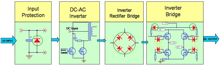 how an inverter works. – electronic circuits and diagram, Wiring block